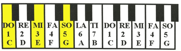 pianoCEG