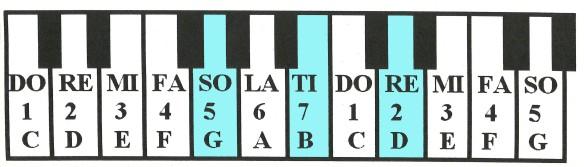 pianoGBD