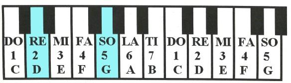 pianoGD